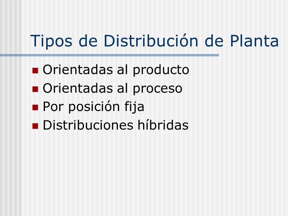 Tipos de Distribución de Planta Orientadas al producto Orientadas al proceso Por posición fija Distribuciones híbridas