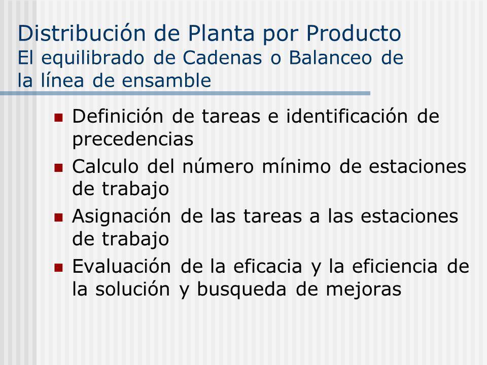 Distribución de Planta por Producto El equilibrado de Cadenas o Balanceo de la línea de ensamble Definición de tareas e identificación de precedencias