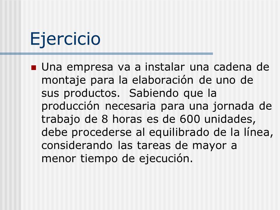 Ejercicio Una empresa va a instalar una cadena de montaje para la elaboración de uno de sus productos. Sabiendo que la producción necesaria para una j