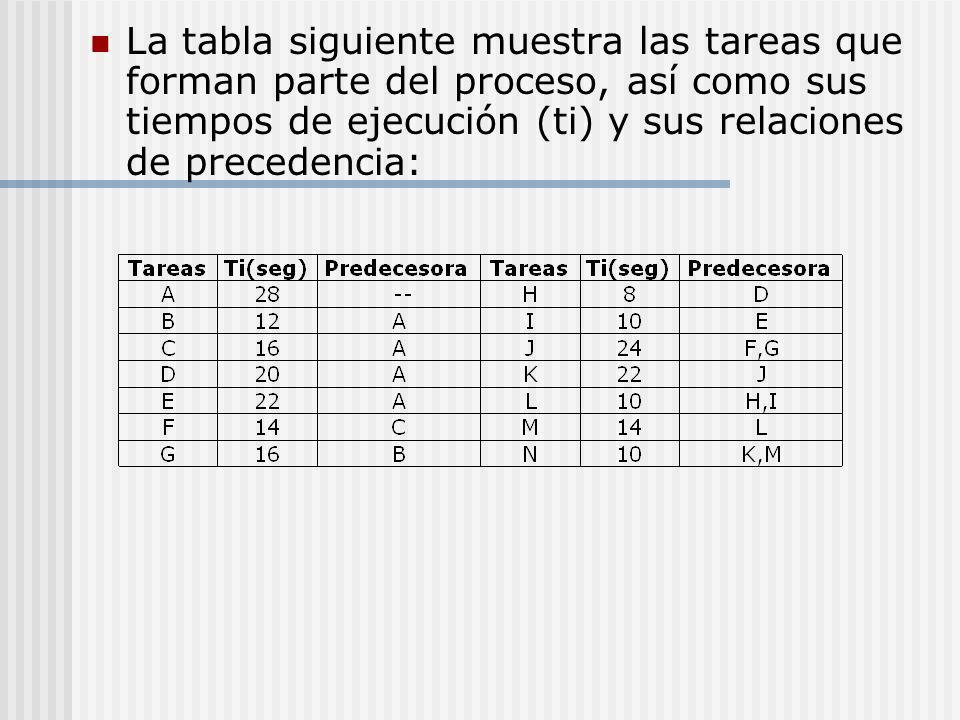 La tabla siguiente muestra las tareas que forman parte del proceso, así como sus tiempos de ejecución (ti) y sus relaciones de precedencia: