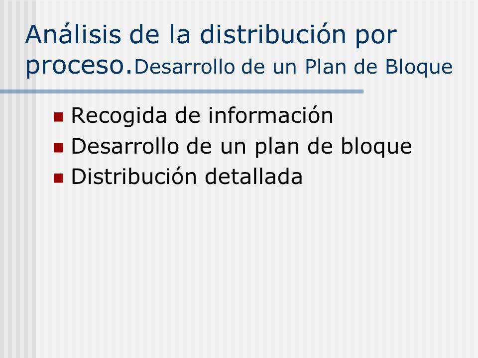 Análisis de la distribución por proceso. Desarrollo de un Plan de Bloque Recogida de información Desarrollo de un plan de bloque Distribución detallad