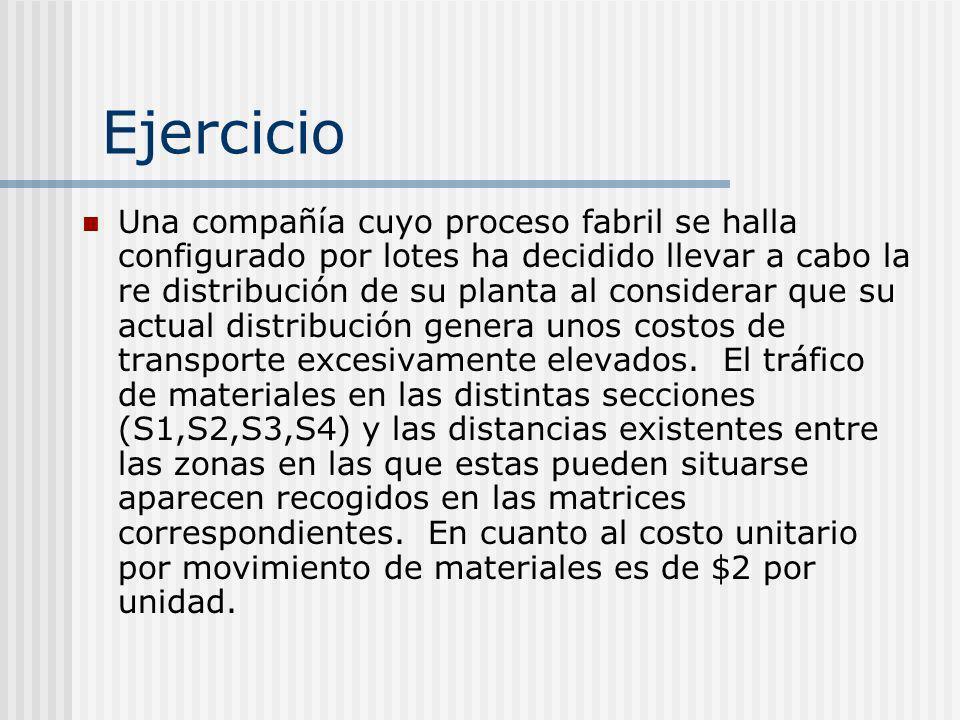 Ejercicio Una compañía cuyo proceso fabril se halla configurado por lotes ha decidido llevar a cabo la re distribución de su planta al considerar que