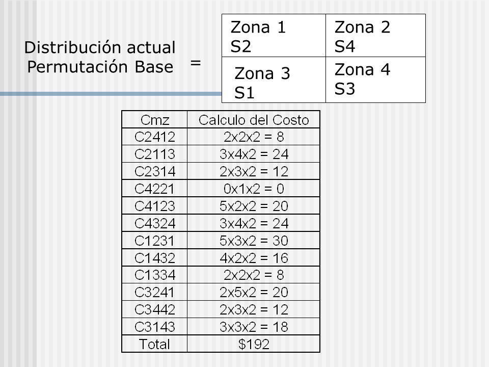 Zona 1 S2 Zona 3 S1 Zona 4 S3 Zona 2 S4 Distribución actual Permutación Base =