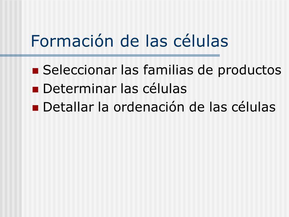 Formación de las células Seleccionar las familias de productos Determinar las células Detallar la ordenación de las células