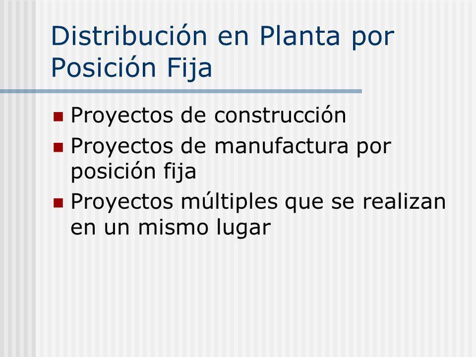 Distribución en Planta por Posición Fija Proyectos de construcción Proyectos de manufactura por posición fija Proyectos múltiples que se realizan en u