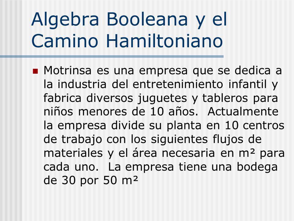 Algebra Booleana y el Camino Hamiltoniano Motrinsa es una empresa que se dedica a la industria del entretenimiento infantil y fabrica diversos juguete