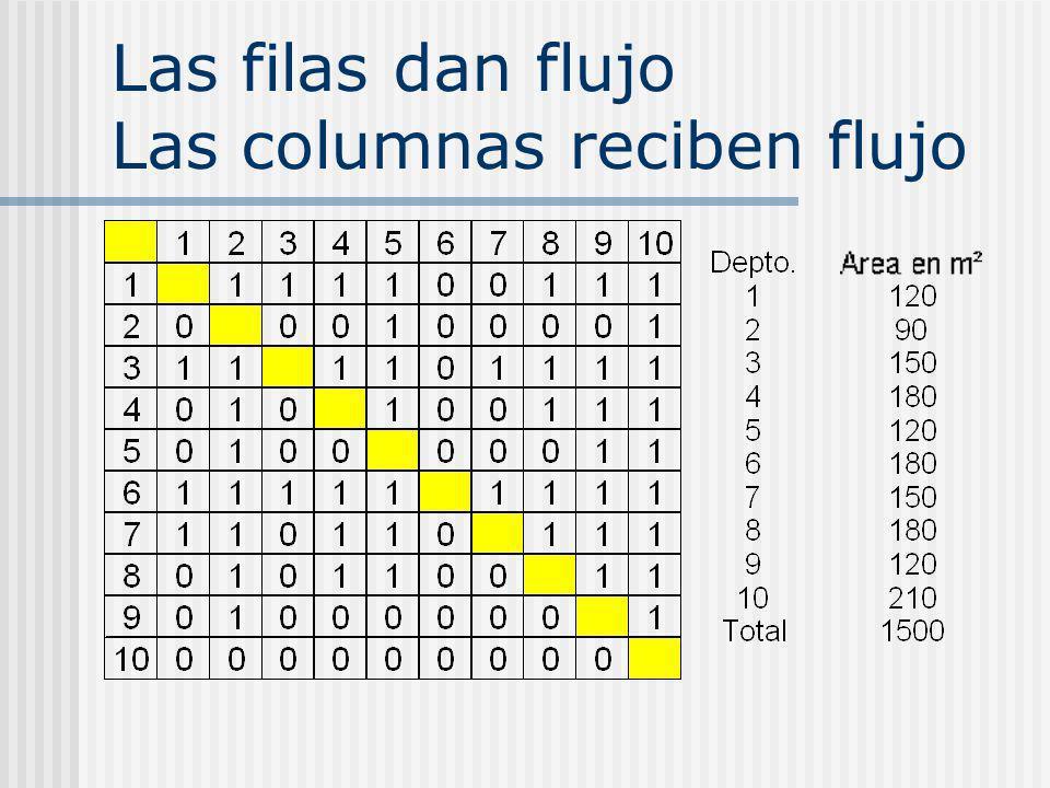 Las filas dan flujo Las columnas reciben flujo
