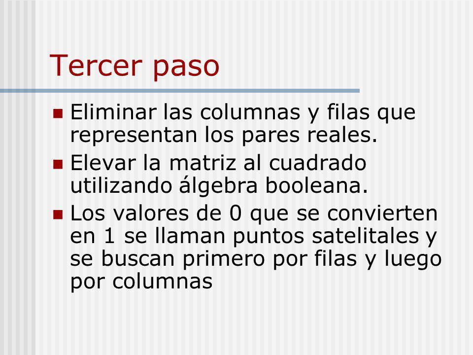 Tercer paso Eliminar las columnas y filas que representan los pares reales. Elevar la matriz al cuadrado utilizando álgebra booleana. Los valores de 0