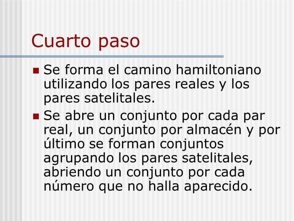 Cuarto paso Se forma el camino hamiltoniano utilizando los pares reales y los pares satelitales. Se abre un conjunto por cada par real, un conjunto po