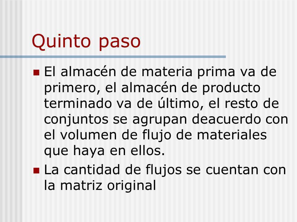 Quinto paso El almacén de materia prima va de primero, el almacén de producto terminado va de último, el resto de conjuntos se agrupan deacuerdo con e