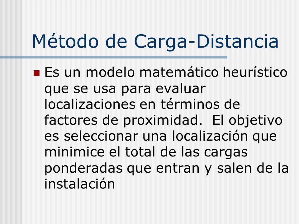 Método de Carga-Distancia Es un modelo matemático heurístico que se usa para evaluar localizaciones en términos de factores de proximidad. El objetivo