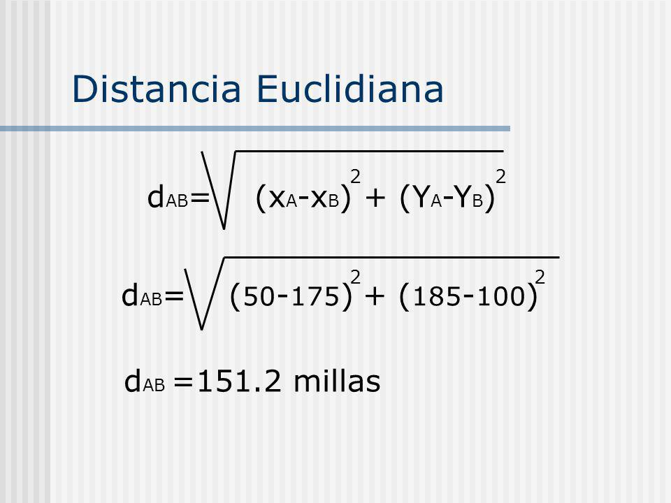 d AB = (x A -x B ) + (Y A -Y B ) 22 Distancia Euclidiana d AB = ( 50 - 175 ) + ( 185 - 100 ) 22 d AB =151.2 millas