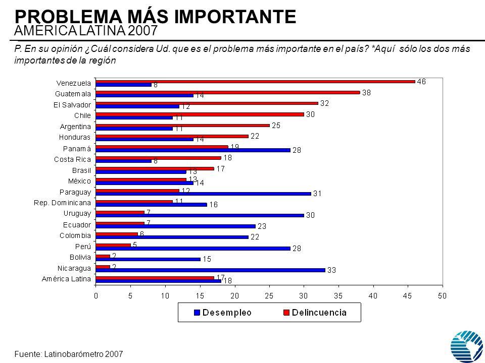 PROBLEMA MÁS IMPORTANTE AMÉRICA LATINA 2007 Fuente: Latinobarómetro 2007 P. En su opinión ¿Cuál considera Ud. que es el problema más importante en el