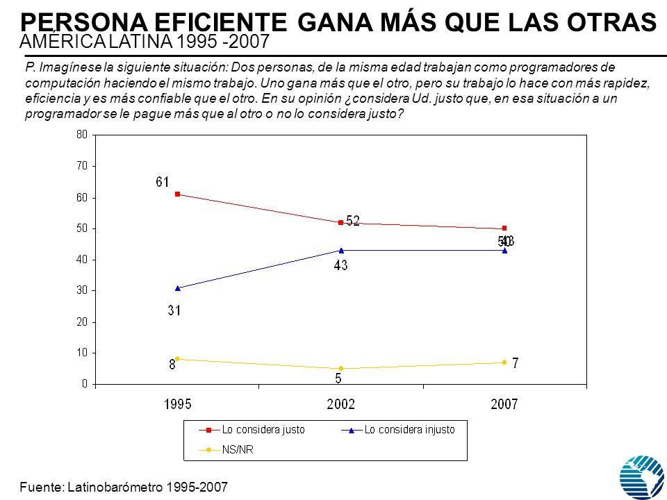 PERSONA EFICIENTE GANA MÁS QUE LAS OTRAS AMÉRICA LATINA 1995 -2007 Fuente: Latinobarómetro 1995-2007 P. Imagínese la siguiente situación: Dos personas