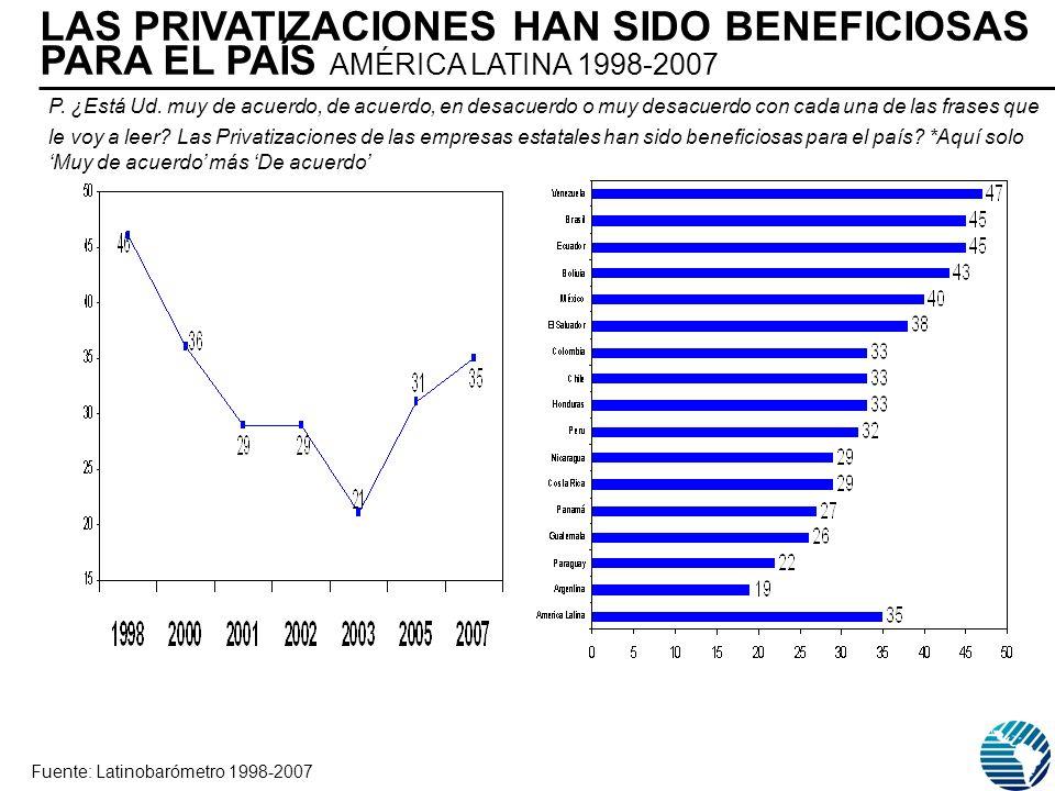 LAS PRIVATIZACIONES HAN SIDO BENEFICIOSAS PARA EL PAÍS AMÉRICA LATINA 1998-2007 Fuente: Latinobarómetro 1998-2007 P. ¿Está Ud. muy de acuerdo, de acue