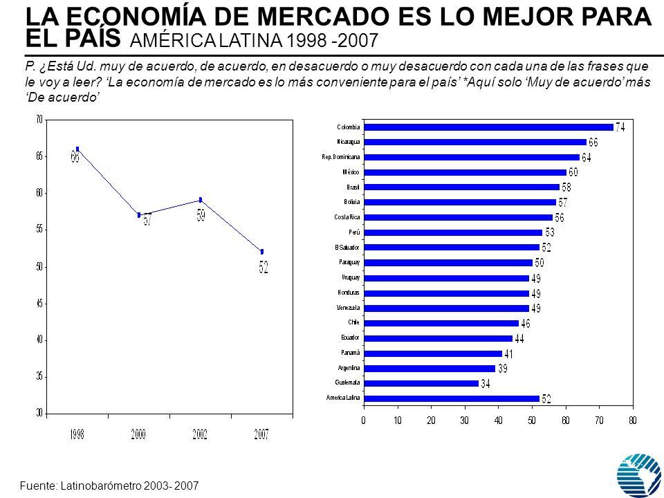 Fuente: Latinobarómetro 2003- 2007 P. ¿Está Ud. muy de acuerdo, de acuerdo, en desacuerdo o muy desacuerdo con cada una de las frases que le voy a lee