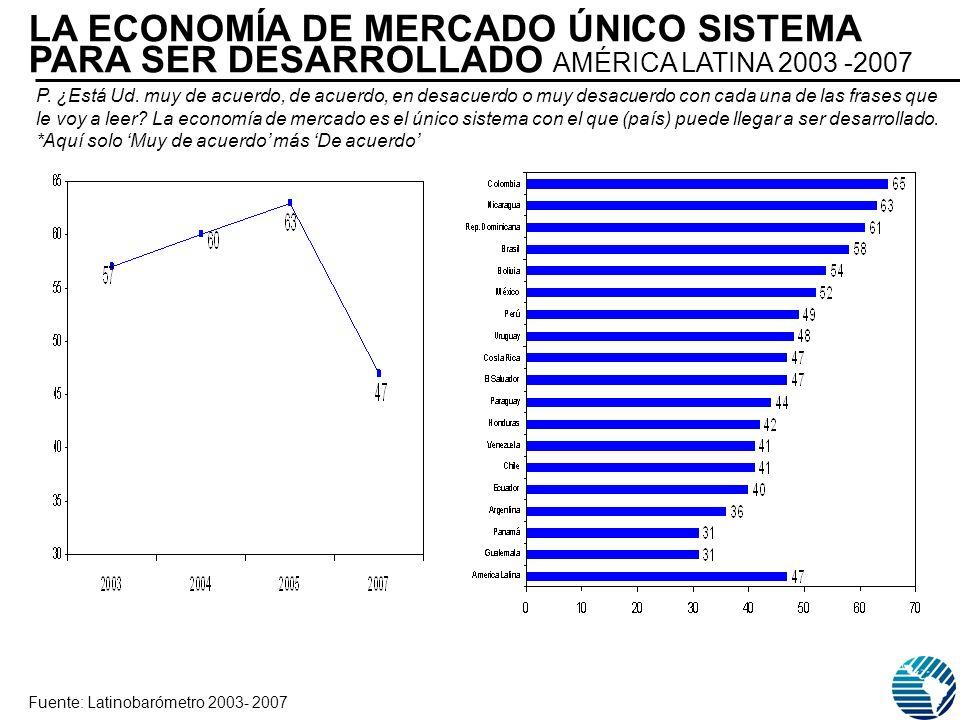 LA ECONOMÍA DE MERCADO ÚNICO SISTEMA PARA SER DESARROLLADO AMÉRICA LATINA 2003 -2007 Fuente: Latinobarómetro 2003- 2007 P. ¿Está Ud. muy de acuerdo, d