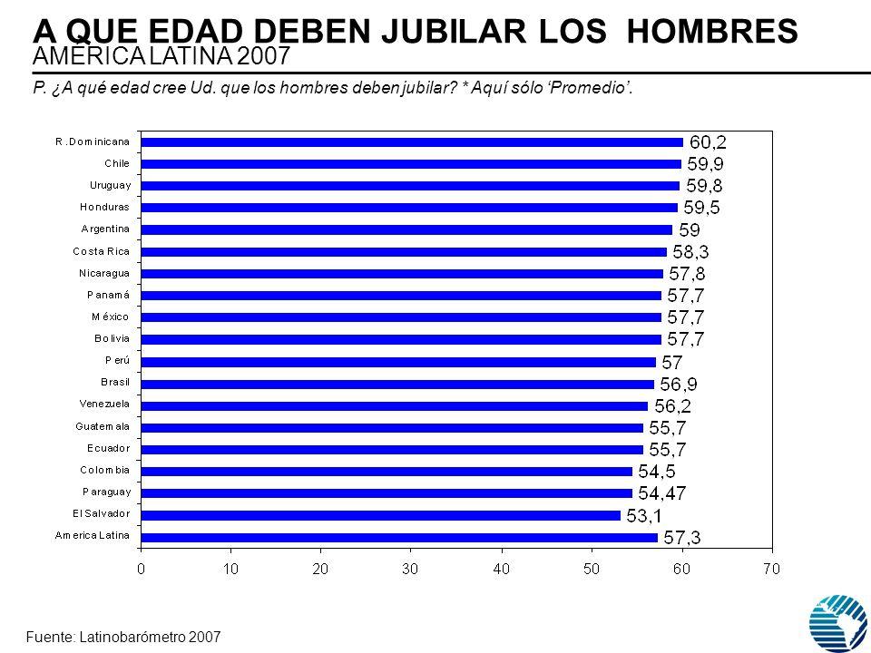 A QUE EDAD DEBEN JUBILAR LOS HOMBRES AMÉRICA LATINA 2007 Fuente: Latinobarómetro 2007 P. ¿A qué edad cree Ud. que los hombres deben jubilar? * Aquí só