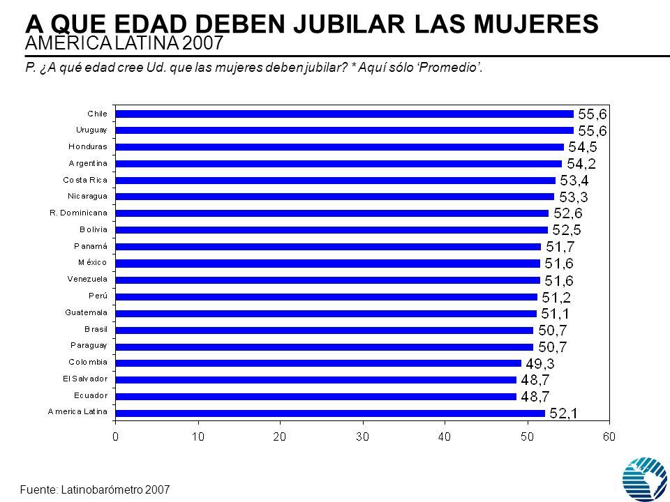 A QUE EDAD DEBEN JUBILAR LAS MUJERES AMÉRICA LATINA 2007 Fuente: Latinobarómetro 2007 P. ¿A qué edad cree Ud. que las mujeres deben jubilar? * Aquí só