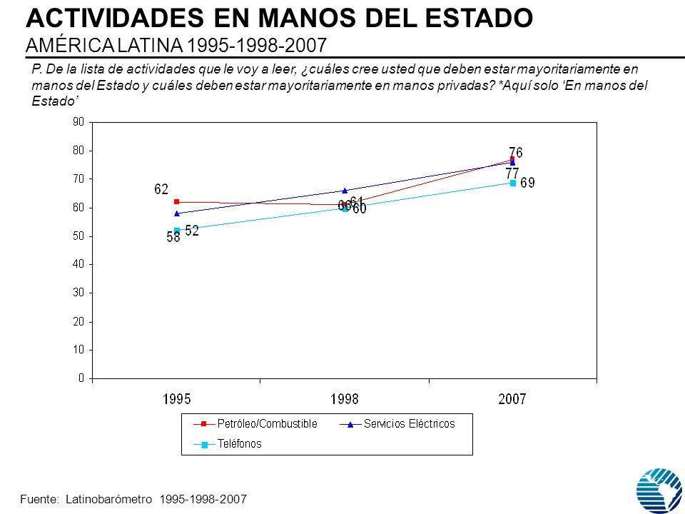 ACTIVIDADES EN MANOS DEL ESTADO AMÉRICA LATINA 1995-1998-2007 P. De la lista de actividades que le voy a leer, ¿cuáles cree usted que deben estar mayo