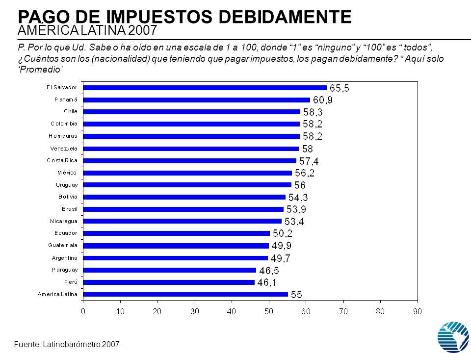 PAGO DE IMPUESTOS DEBIDAMENTE AMÉRICA LATINA 2007 Fuente: Latinobarómetro 2007 P. Por lo que Ud. Sabe o ha oído en una escala de 1 a 100, donde 1 es n