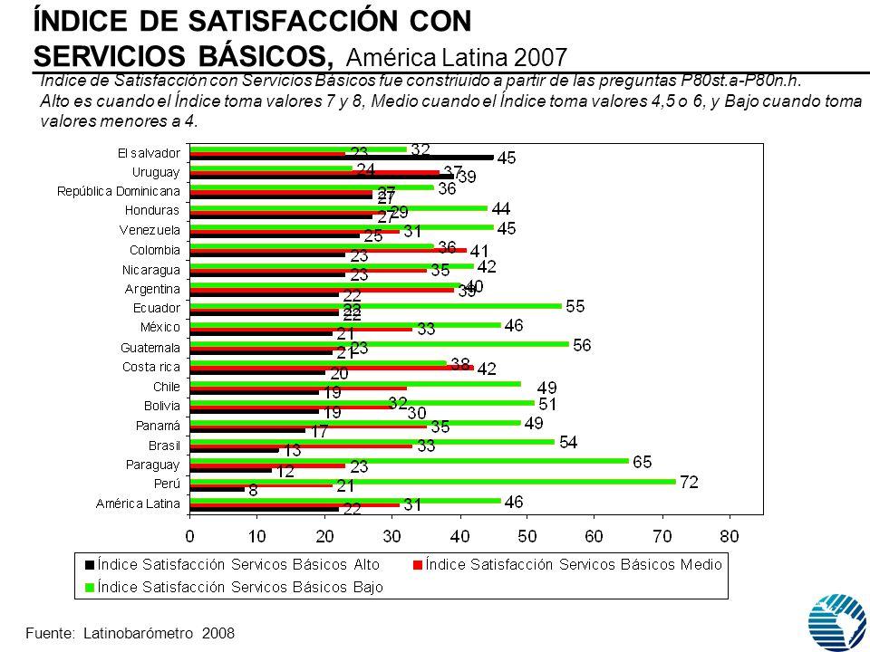 ÍNDICE DE SATISFACCIÓN CON SERVICIOS BÁSICOS, América Latina 2007 Fuente: Latinobarómetro 2008 Indice de Satisfacción con Servicios Básicos fue constriuido a partir de las preguntas P80st.a-P80n.h.