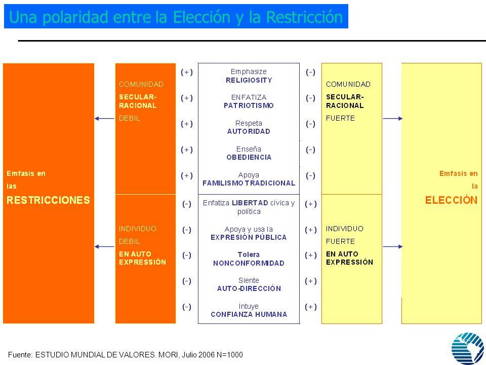 Fuente: ESTUDIO MUNDIAL DE VALORES. MORI, Julio 2006 N=1000 Una polaridad entre la Elección y la Restricción