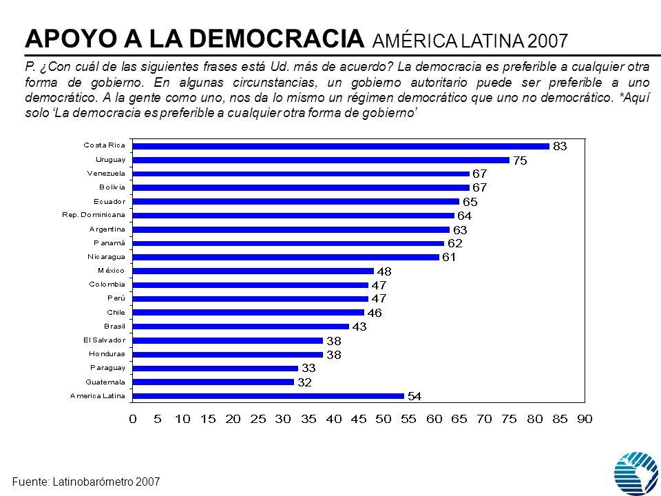 P. ¿Con cuál de las siguientes frases está Ud. más de acuerdo? La democracia es preferible a cualquier otra forma de gobierno. En algunas circunstanci