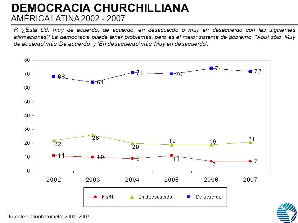 DEMOCRACIA CHURCHILLIANA AMÉRICA LATINA 2002 - 2007 Fuente: Latinobarómetro 2002–2007 P. ¿Está Ud. muy de acuerdo, de acuerdo, en desacuerdo o muy en