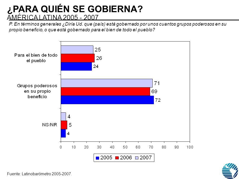 ¿PARA QUIÉN SE GOBIERNA? AMÉRICA LATINA 2005 - 2007 Fuente: Latinobarómetro 2005-2007. P. En términos generales ¿Diría Ud. que (país) está gobernado p
