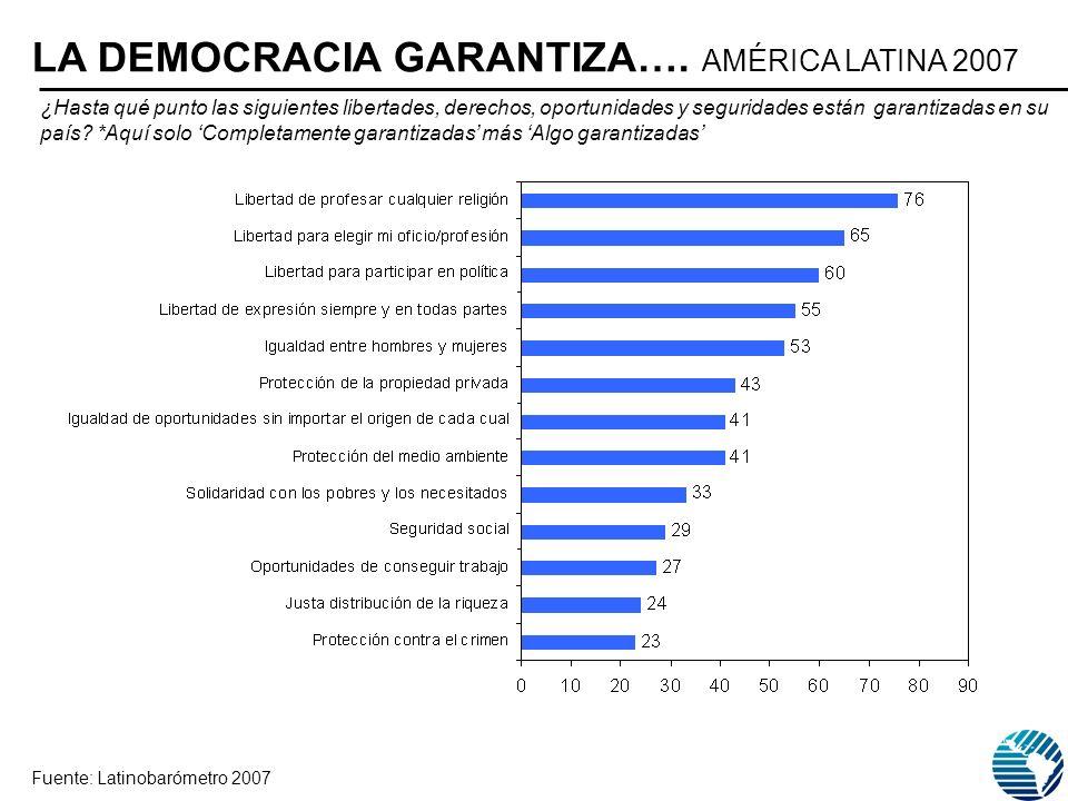 LA DEMOCRACIA GARANTIZA…. AMÉRICA LATINA 2007 ¿Hasta qué punto las siguientes libertades, derechos, oportunidades y seguridades están garantizadas en