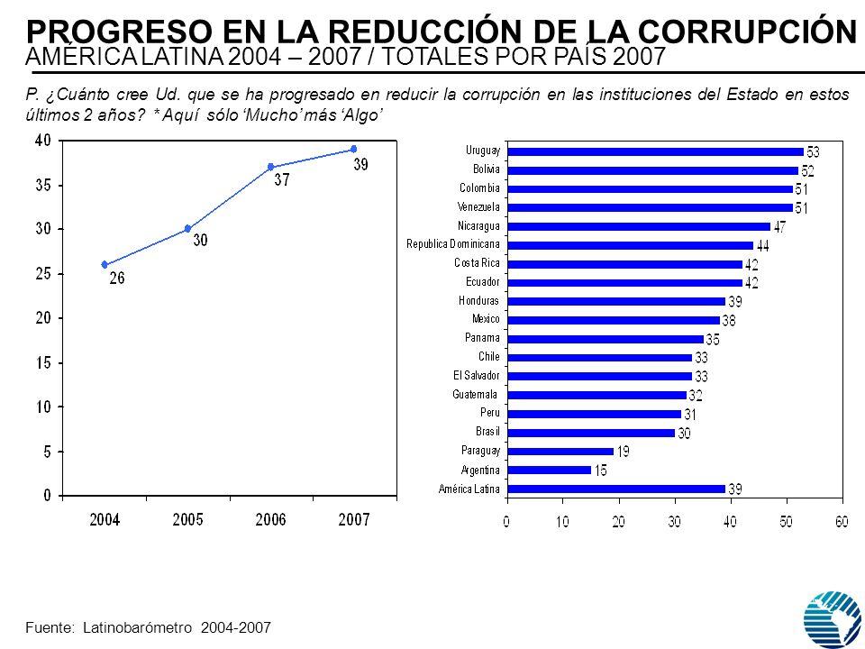 P. ¿Cuánto cree Ud. que se ha progresado en reducir la corrupción en las instituciones del Estado en estos últimos 2 años? * Aquí sólo Mucho más Algo