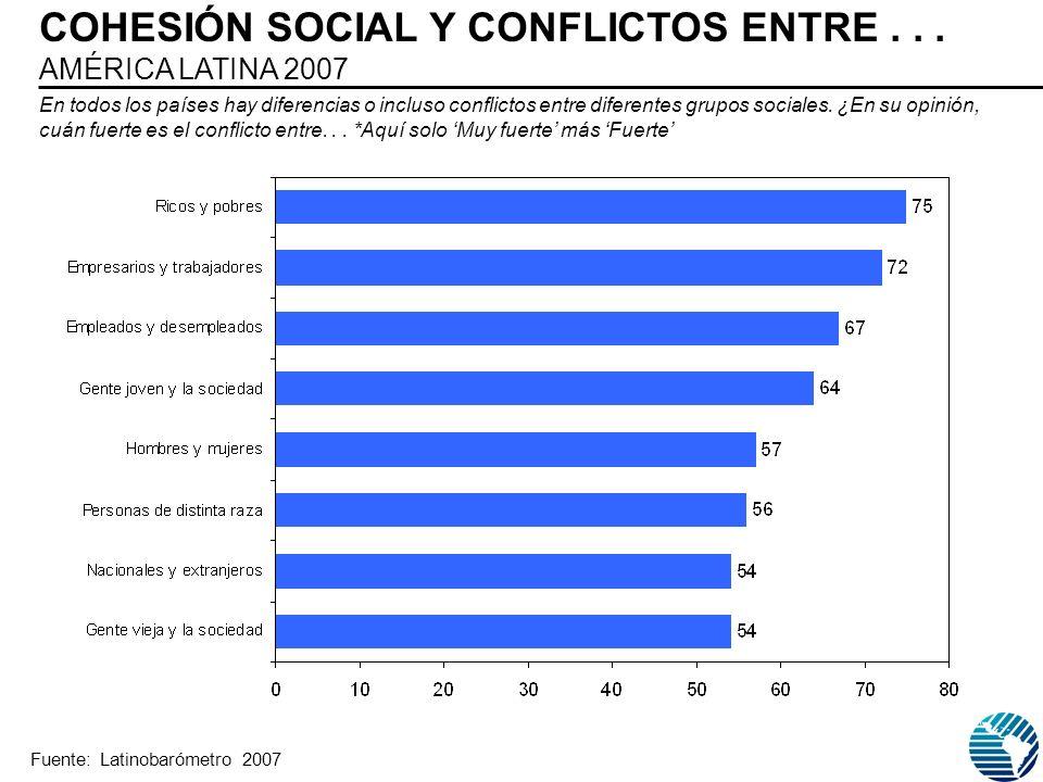 COHESIÓN SOCIAL Y CONFLICTOS ENTRE... AMÉRICA LATINA 2007 En todos los países hay diferencias o incluso conflictos entre diferentes grupos sociales. ¿