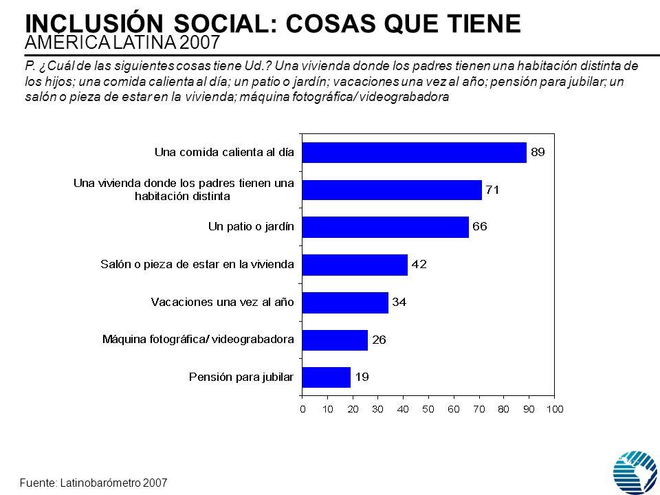 INCLUSIÓN SOCIAL: COSAS QUE TIENE AMÉRICA LATINA 2007 Fuente: Latinobarómetro 2007 P. ¿Cuál de las siguientes cosas tiene Ud.? Una vivienda donde los