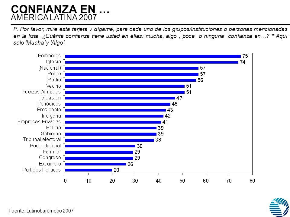 CONFIANZA EN … AMÉRICA LATINA 2007 Fuente: Latinobarómetro 2007 P.