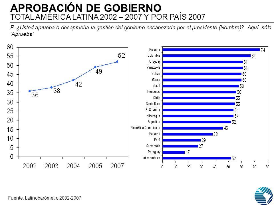 P. ¿Usted aprueba o desaprueba la gestión del gobierno encabezada por el presidente (Nombre)? Aquí sólo Aprueba Fuente: Latinobarómetro 2002-2007 APRO
