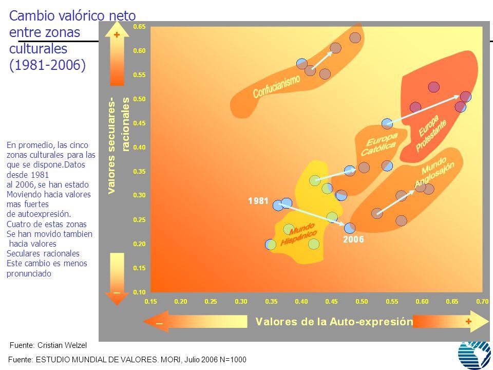 Fuente: ESTUDIO MUNDIAL DE VALORES. MORI, Julio 2006 N=1000 Cambio valórico neto entre zonas culturales (1981-2006) En promedio, las cinco zonas cultu