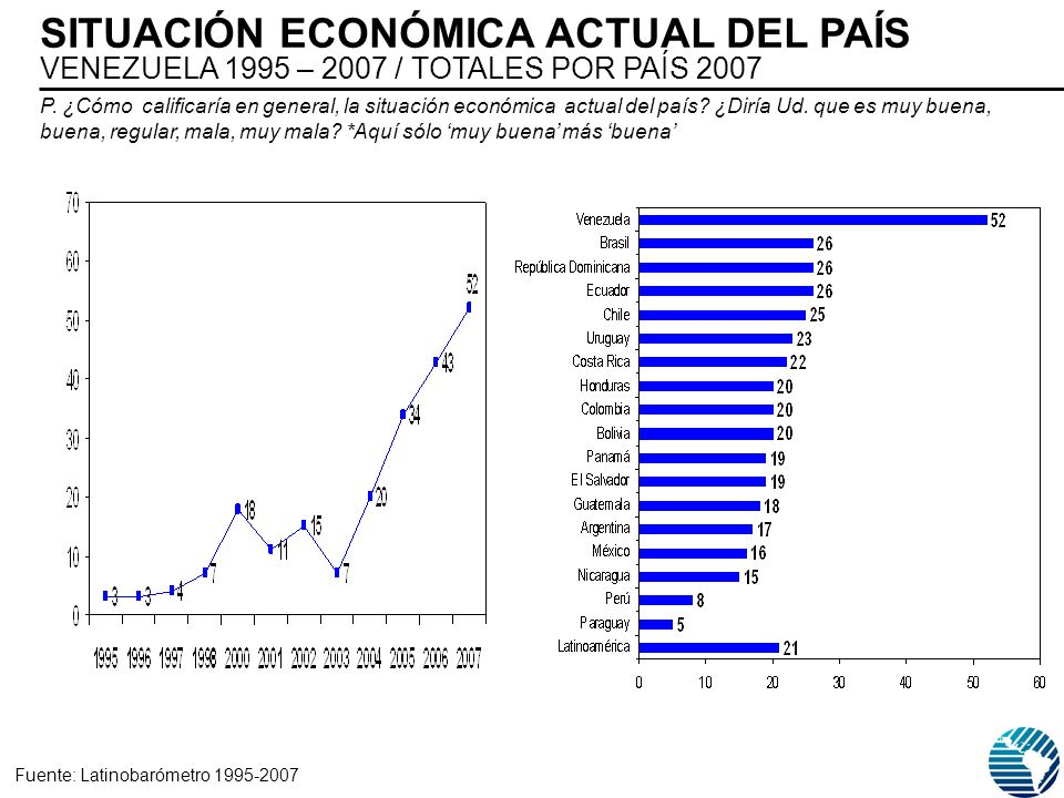 P. ¿Cómo calificaría en general, la situación económica actual del país? ¿Diría Ud. que es muy buena, buena, regular, mala, muy mala? *Aquí sólo muy b