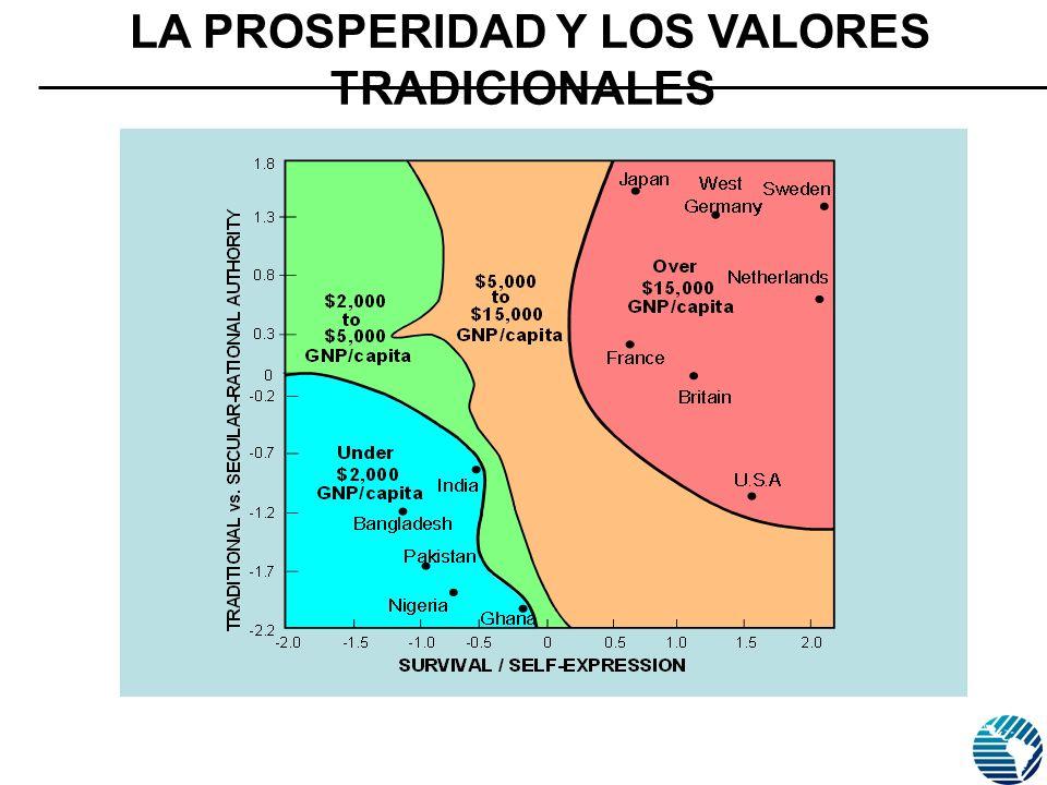 Fuente: ESTUDIO MUNDIAL DE VALORES. MORI, Julio 2006 N=1000 LA PROSPERIDAD Y LOS VALORES TRADICIONALES