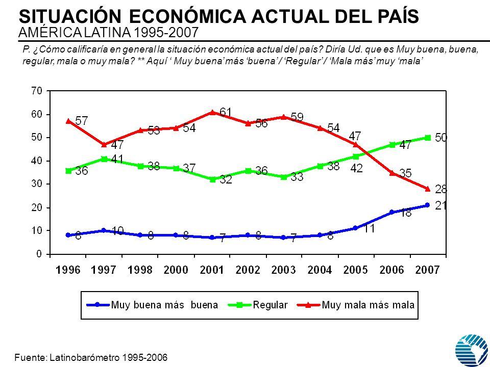 SITUACIÓN ECONÓMICA ACTUAL DEL PAÍS AMÉRICA LATINA 1995-2007 Fuente: Latinobarómetro 1995-2006 P. ¿Cómo calificaría en general la situación económica