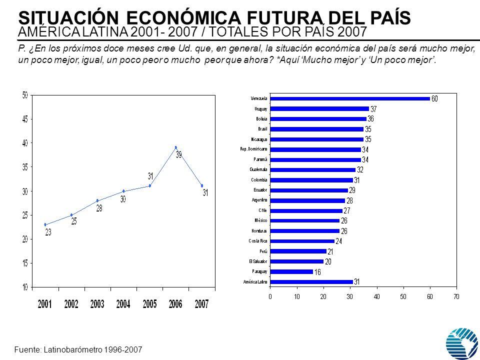 Fuente: Latinobarómetro 1996-2007 SITUACIÓN ECONÓMICA FUTURA DEL PAÍS AMÉRICA LATINA 2001- 2007 / TOTALES POR PAÍS 2007 P.
