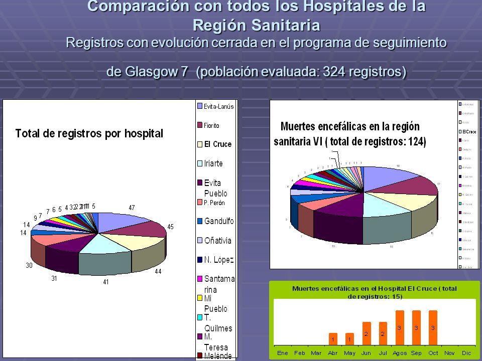 Comparación con todos los Hospitales de la Región Sanitaria Registros con evolución cerrada en el programa de seguimiento de Glasgow 7 (población evaluada: 324 registros)