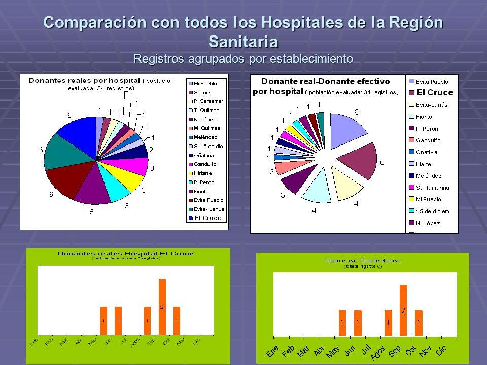 Comparación con todos los Hospitales de la Región Sanitaria Registros agrupados por establecimiento