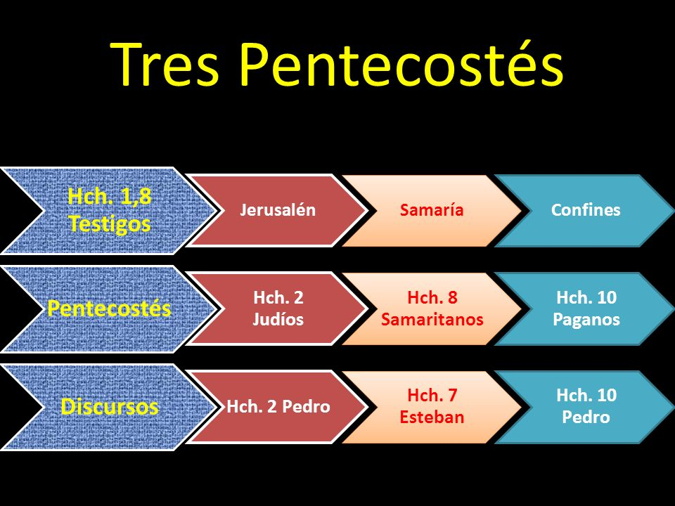 V I A J E S J e s ú s P a b l o 4,39 (v.27) A semejanza de Eliseo (2 Rey.4,34) 20,10 23,2 acusaciones 17,6-7; 21,21 20,27 Conflicto con saduceos 23,6-10 20,24-38 despedida 20,18-35 9,51 Decide subir a Jerusalén 19,21 13,33 Jerusalén, lugar de martirio 20,23; 21,11 23,18 La multitud pide la muerte 21,36; 22,22 22,66-71 Comparece ante el Sanedrín 23,1-10 23,2-7.13-25 Comparece ante el Procurador 24,1-27 23,15 No merece la muerte 23,29 23,7-12 Llevado ante Herodes 25,13-26,32 23,15 Herodes lo encuentra inocente 26,31 24,44 Cumplimiento de la Ley y los Profetas 24,14