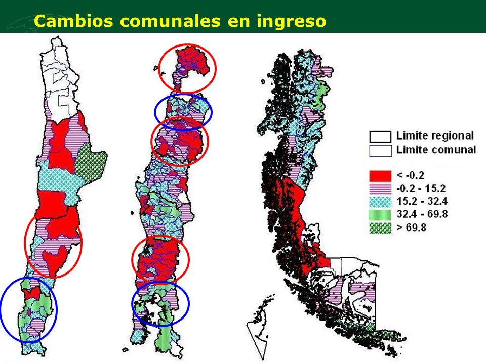 Dinámicas Territoriales Rurales en Chile Cambios en Crecimiento Económico, Pobreza y Equidad Congreso Chileno de Desarrollo Rural: El Desarrollo Rural Chileno en el Contexto del Desarrollo Nacional 2008 Santiago, Chile, 25-27 de agosto, 2008