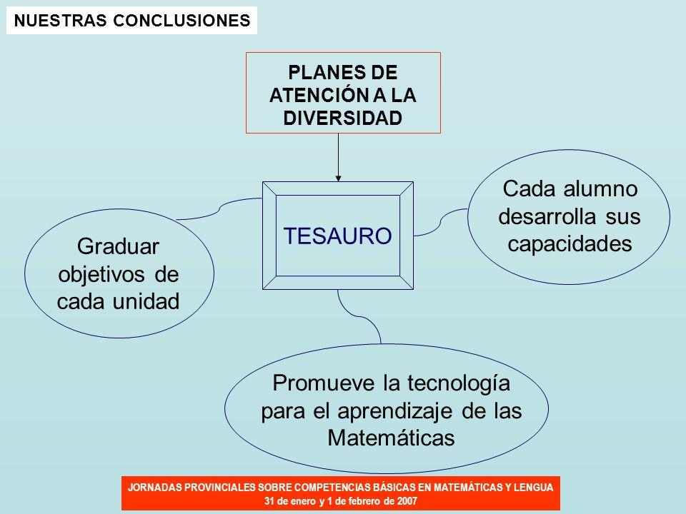 JORNADAS PROVINCIALES SOBRE COMPETENCIAS BÁSICAS EN MATEMÁTICAS Y LENGUA 31 de enero y 1 de febrero de 2007 NUESTRAS CONCLUSIONES PLANES DE ATENCIÓN A