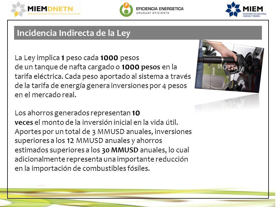Incidencia Indirecta de la Ley La Ley implica 1 peso cada 1000 pesos de un tanque de nafta cargado o 1000 pesos en la tarifa eléctrica. Cada peso apor