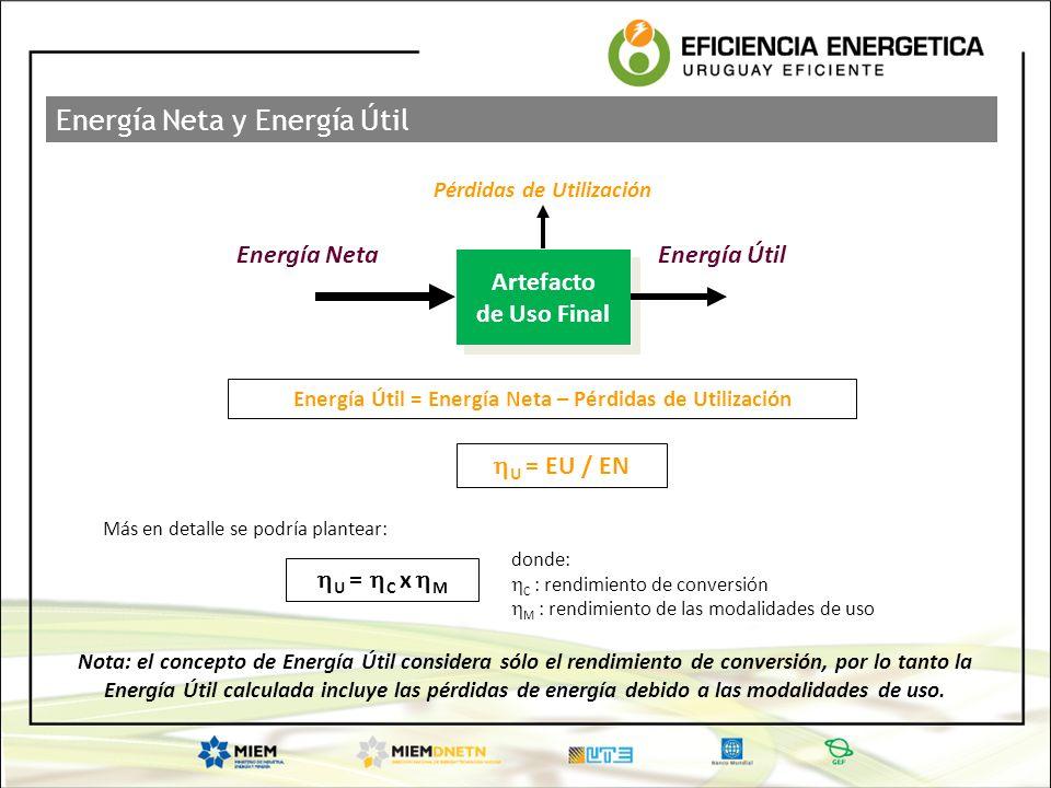 Energía Neta y Energía Útil Artefacto de Uso Final Artefacto de Uso Final Energía NetaEnergía Útil Pérdidas de Utilización Energía Útil = Energía Neta