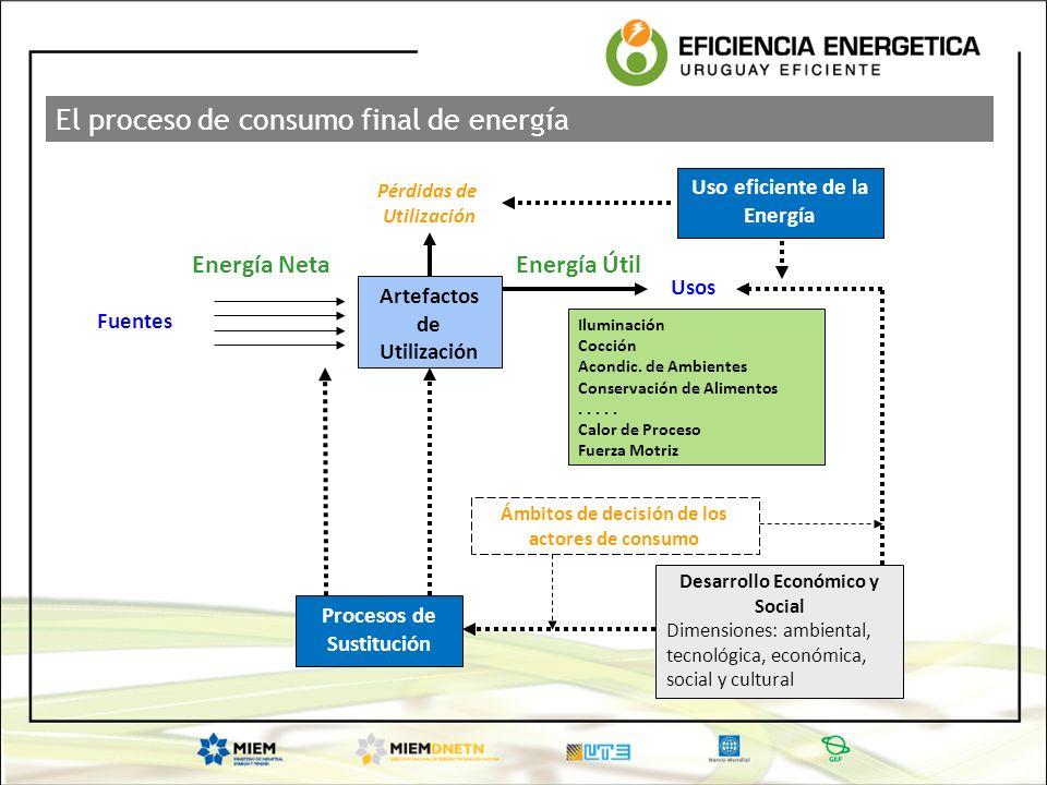El proceso de consumo final de energía Ámbitos de decisión de los actores de consumo Artefactos de Utilización Iluminación Cocción Acondic. de Ambient