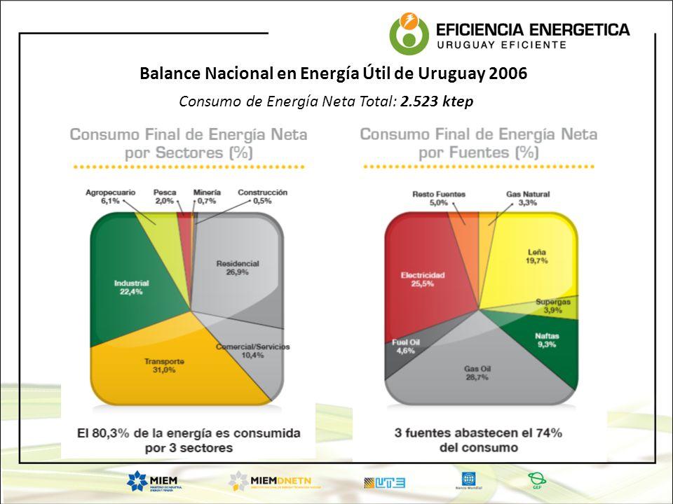 Consumo de Energía Neta Total: 2.523 ktep
